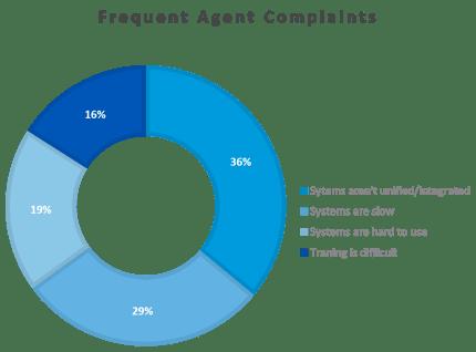 Frequent Agent Complaints-1